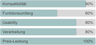 Dies sind die Hauptkategorien, an denen die Testobjekte gemessen werden